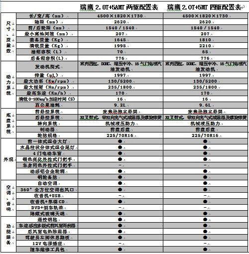 共两个版本 江淮2011款瑞鹰今日上市
