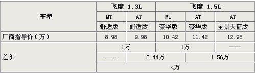 4万元差在哪?广汽本田新飞度全系选购