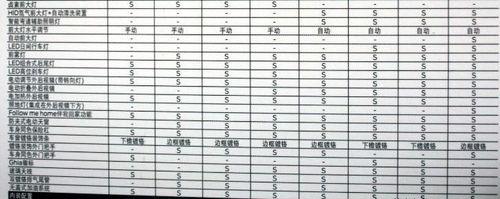 3月17日上市 2011款致胜参数配置曝光