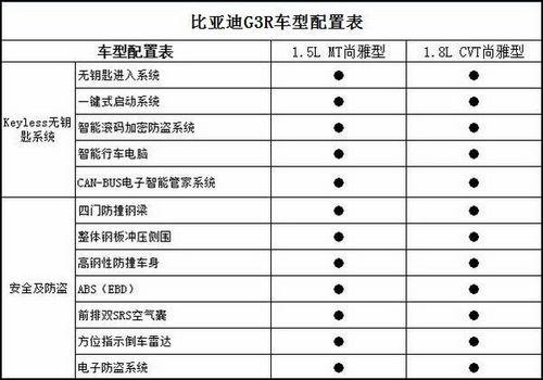 定于4月份上市 比亚迪G3R详细配置曝光