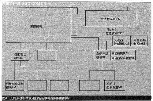 汽车技术 变速器控制模块应用与结构