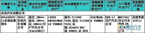 对手为汉兰达 东风日产国产Murano消息