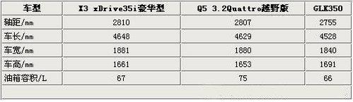 宝马新X3上市 德系三品牌同级车间抉择
