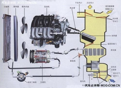 汽车电子技术 采暖和空气调节工作原理