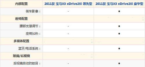 公路SUV先驱者 全新宝马X3车系导购