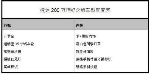 售8.88万/限1500辆 捷达推200万纪念版
