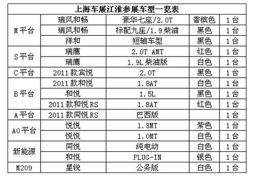 涵盖六大平台 江淮15款车上海车展亮相