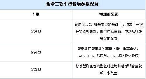 售4.18-4.88万 瑞麒M1智能版正式上市