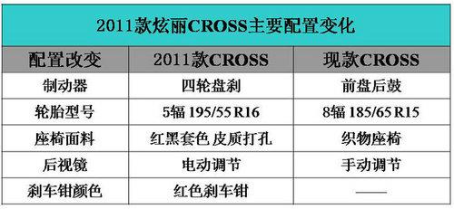 上市在即 2011款炫丽CROSS配置表曝光