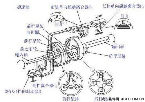 汽车电子技术 变速器的电子控制(三)