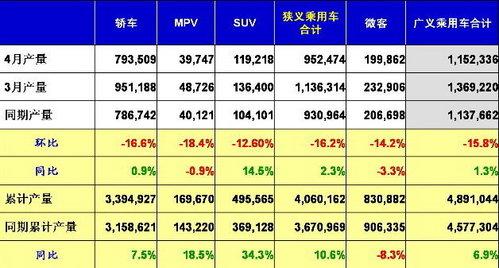 环比下降15.12% 4月汽车销售155.20万辆