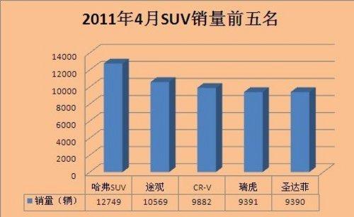 销售1.27万辆  哈弗SUV拿下4月销量冠军