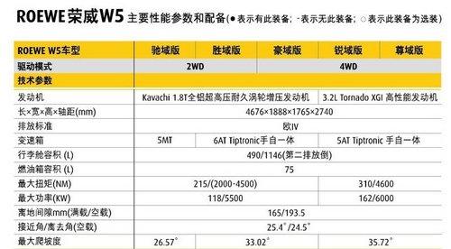 两排量5款车型 上海汽车荣威W5参配曝光