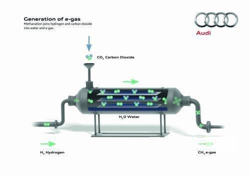 奥迪e-gas计划 A1/A3为替代能源主推力