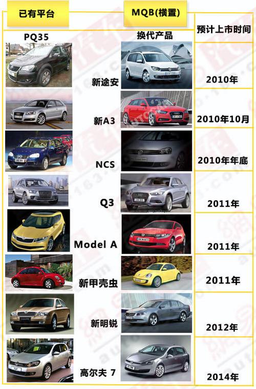 高7/奥迪Q3 一汽-大众佛山工厂投产名单