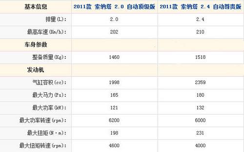 4千元配置差 索纳塔2.0L/2.4L尊贵对比