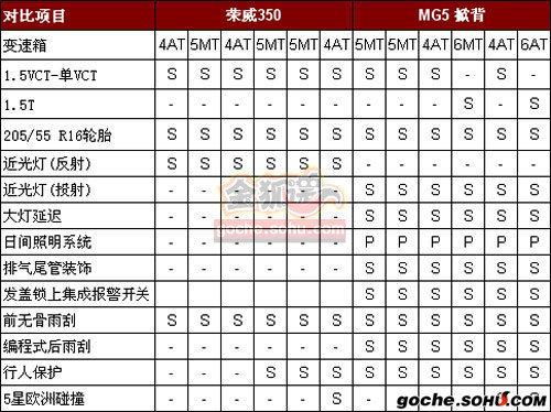 预计售9-13万元 上汽MG5于明年6月量产