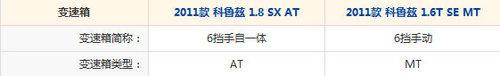 要配置还是动力?科鲁兹1.6T/SX对比导购