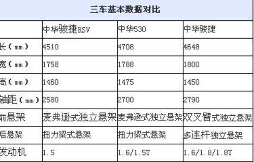 搭载1.5T发动机 曝华晨中华530无伪路试