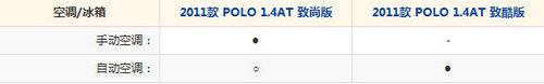 1.2万的配置差 POLO 1.4L AT型精准导购