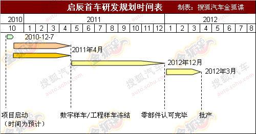 基于骐达打造 东风日产启辰概念车申报
