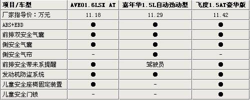 AVEO/嘉年华/飞度 10万两厢小型车推荐