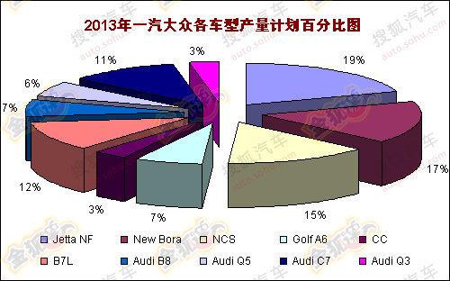 海外售29万元 国产奥迪Q3于2013年上市