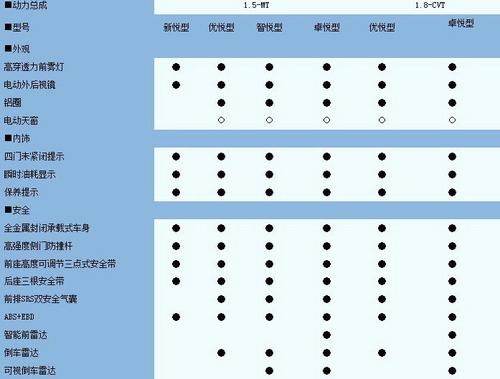 定于7月初上市 奇瑞E5参数配置表曝光