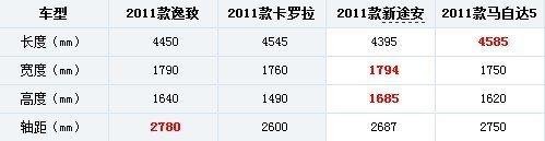 1.8L车型是主力 广汽丰田逸致配置解析