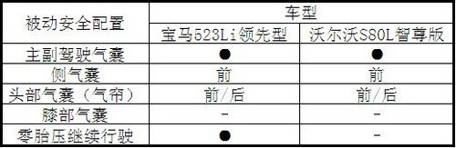 操控与舒适的博弈 523Li对比S80L配置篇