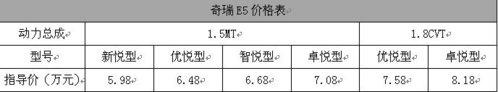 售价5.98-8.18万元 奇瑞E5正式上市