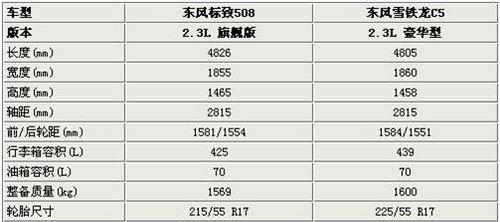 相同平台不同品牌 标致508对比雪铁龙C5