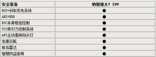 7月28日下线 东风裕隆纳智捷配置解析