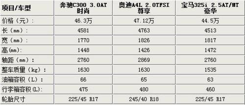 最高差2千 奔驰C级/宝马3系/奥迪A4对比