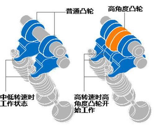 站在自然吸气发动机顶端 解析本田F20C