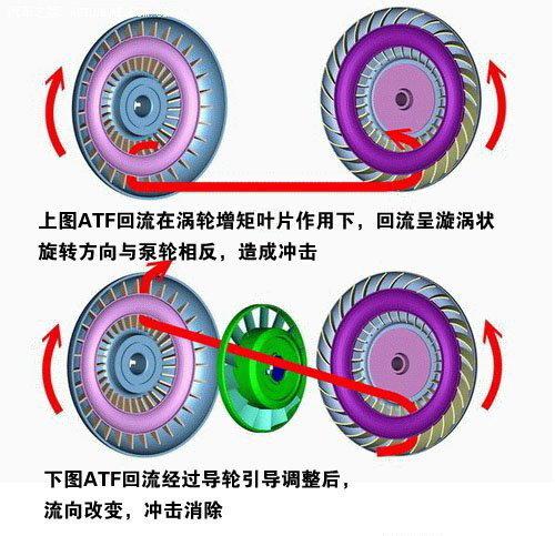 AT的秘密 解读液力自动变速器-结构篇