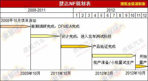 8年/220万辆终极目标 捷达NF规划图曝光