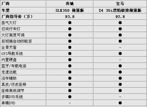 抉择!奔驰SLK350对比宝马Z4 35i敞篷版