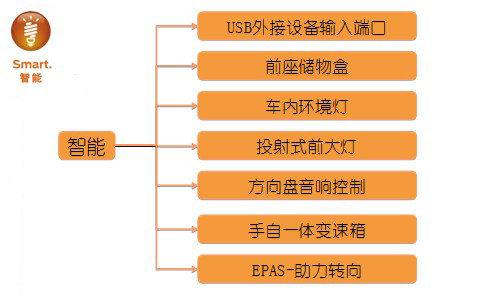 嘉年华智能/品质安全/绿色/性价比介绍