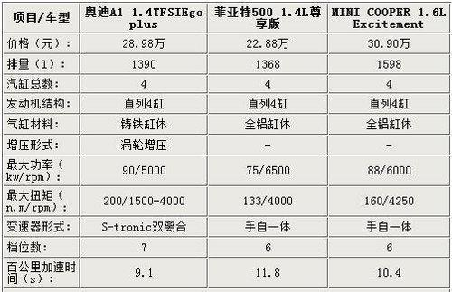 高配哪个值 奥迪A1/菲亚特500/MINI对比