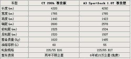 混动VS增压 雷克萨斯CT200h对比奥迪A3