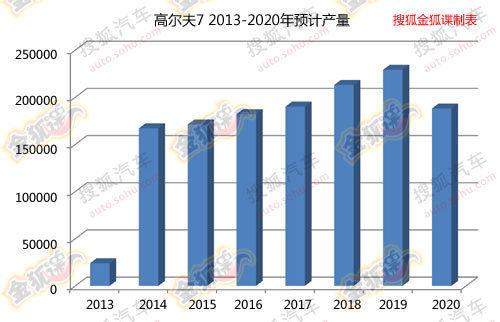 2013年投产 国产高尔夫7产量分布图曝光