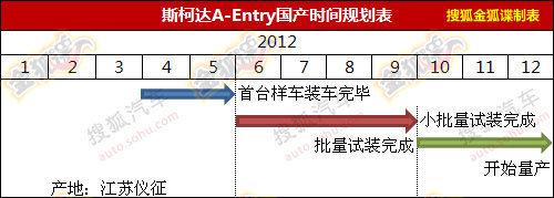 或明年底上市 曝国产斯柯达A-Entry规划