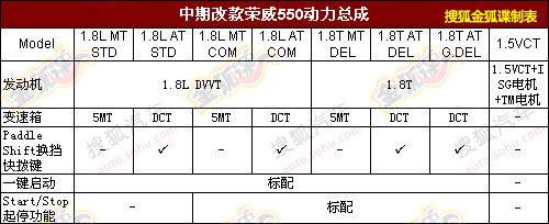 荣威550改款图曝光 或配双离合变速器