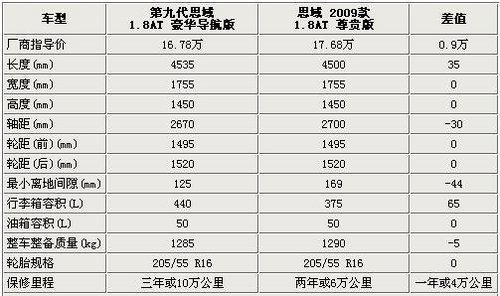 外形运动配置升级 本田思域新/老款对比