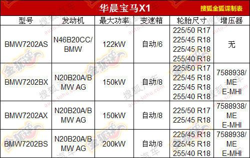 广州车展首发 国产宝马X1部分参数曝光