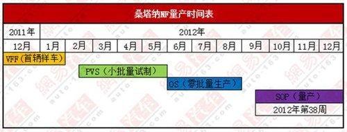 2012年9月投产 桑塔纳NF投产计划曝光