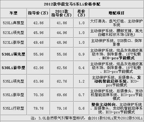 推荐535Li豪华版 12款宝马5系全系推荐