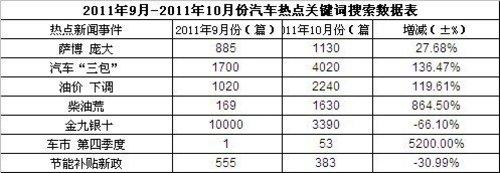 2011年10月汽车品牌媒体曝光度观察报告