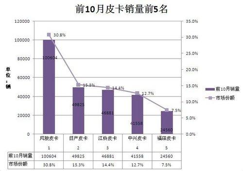 前10月皮卡销量继续攀升品质服务仍关键